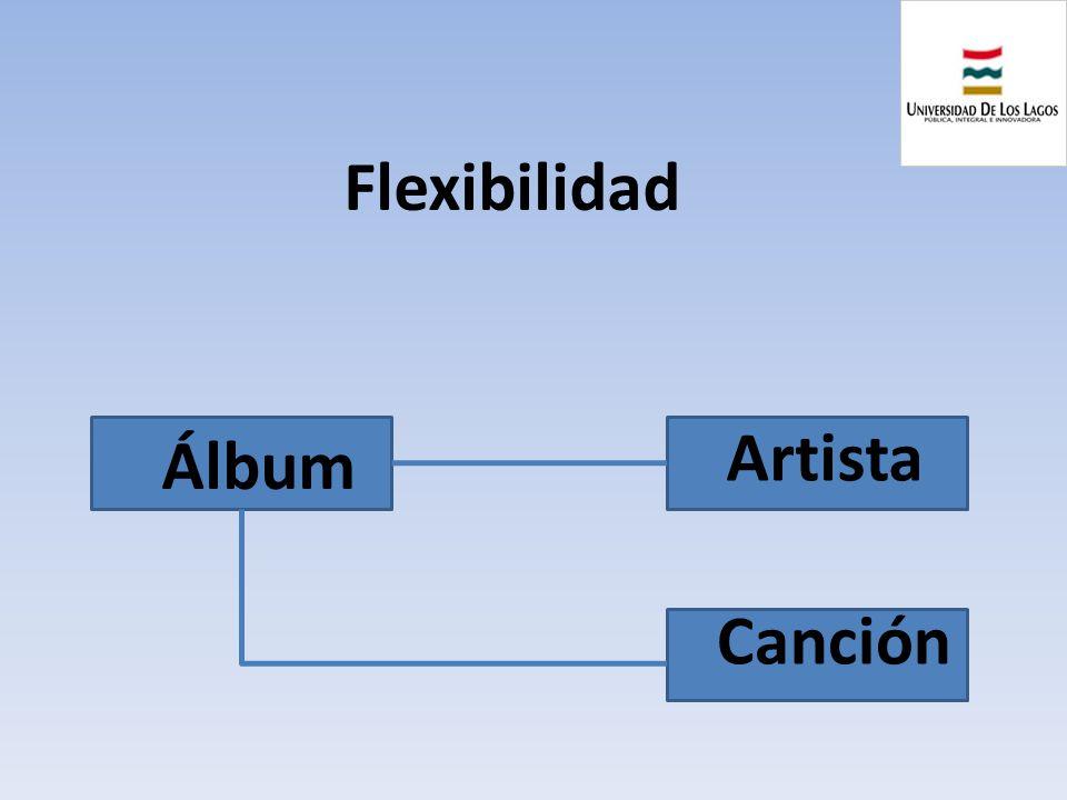 Flexibilidad Álbum Artista Canción