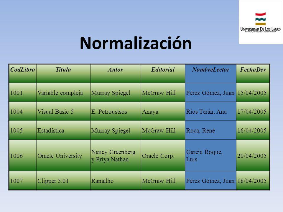Normalización CodLibroTituloAutorEditorialNombreLectorFechaDev 1001Variable complejaMurray SpiegelMcGraw HillPérez Gómez, Juan15/04/2005 1004Visual Ba