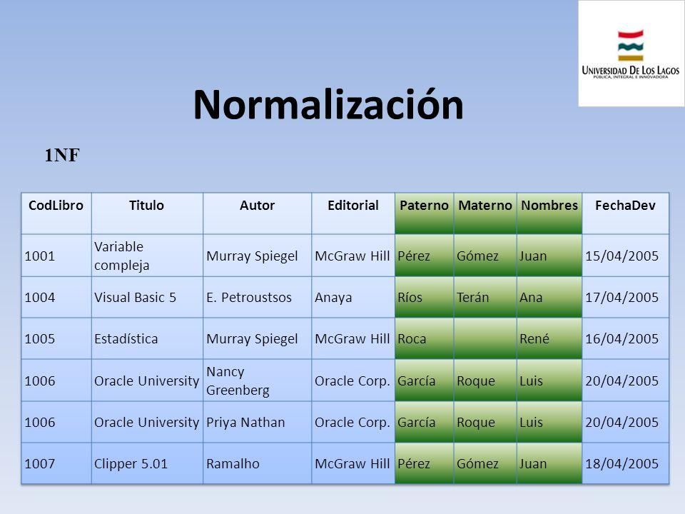 Normalización 1NF