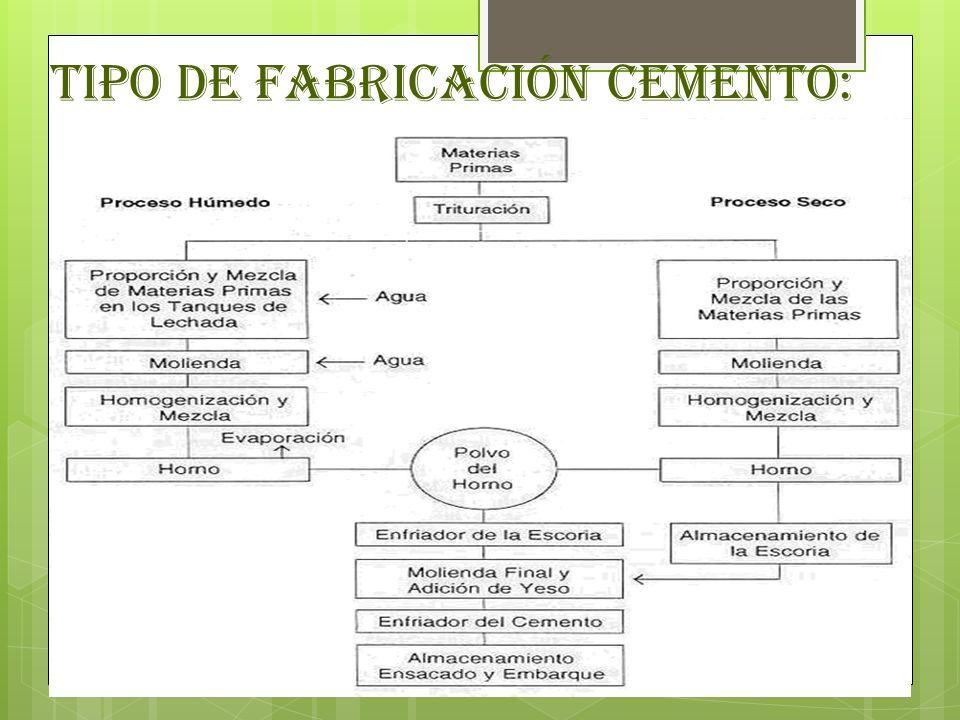 Tipo de Fabricación Cemento: