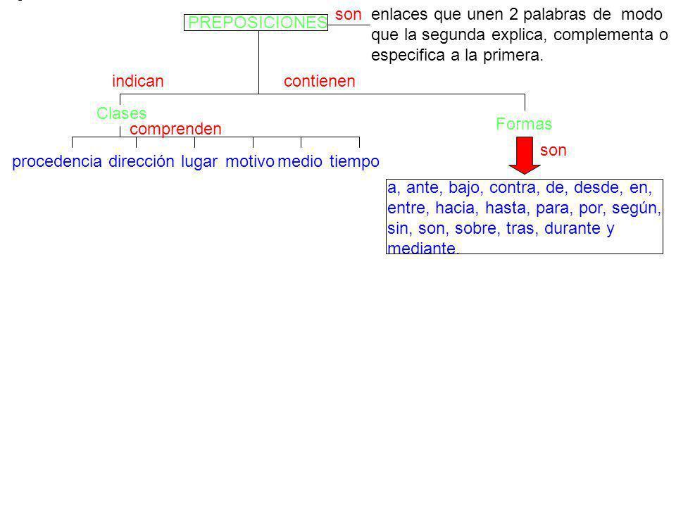 PREPOSICIONES sonenlaces que unen 2 palabras de modo que la segunda explica, complementa o especifica a la primera.