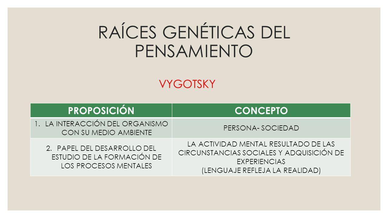 RAÍCES GENÉTICAS DEL PENSAMIENTO PROPOSICIÓNCONCEPTO 1.LA INTERACCIÓN DEL ORGANISMO CON SU MEDIO AMBIENTE PERSONA- SOCIEDAD 2.PAPEL DEL DESARROLLO DEL ESTUDIO DE LA FORMACIÓN DE LOS PROCESOS MENTALES LA ACTIVIDAD MENTAL RESULTADO DE LAS CIRCUNSTANCIAS SOCIALES Y ADQUISICIÓN DE EXPERIENCIAS (LENGUAJE REFLEJA LA REALIDAD) VYGOTSKY