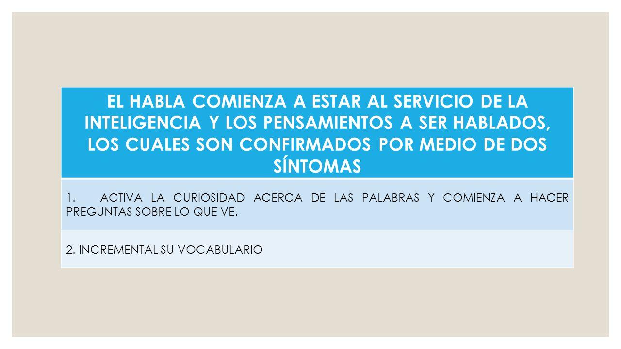 EL HABLA COMIENZA A ESTAR AL SERVICIO DE LA INTELIGENCIA Y LOS PENSAMIENTOS A SER HABLADOS, LOS CUALES SON CONFIRMADOS POR MEDIO DE DOS SÍNTOMAS 1.