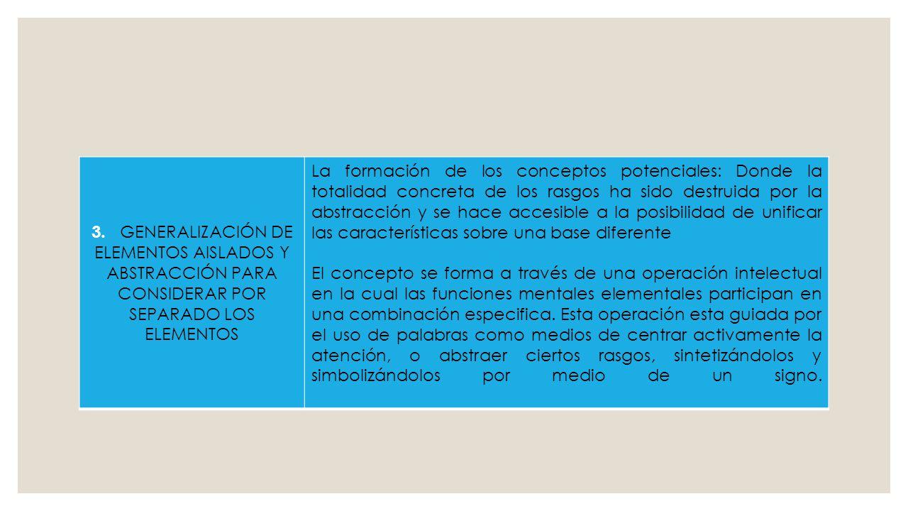 3. GENERALIZACIÓN DE ELEMENTOS AISLADOS Y ABSTRACCIÓN PARA CONSIDERAR POR SEPARADO LOS ELEMENTOS La formación de los conceptos potenciales: Donde la t