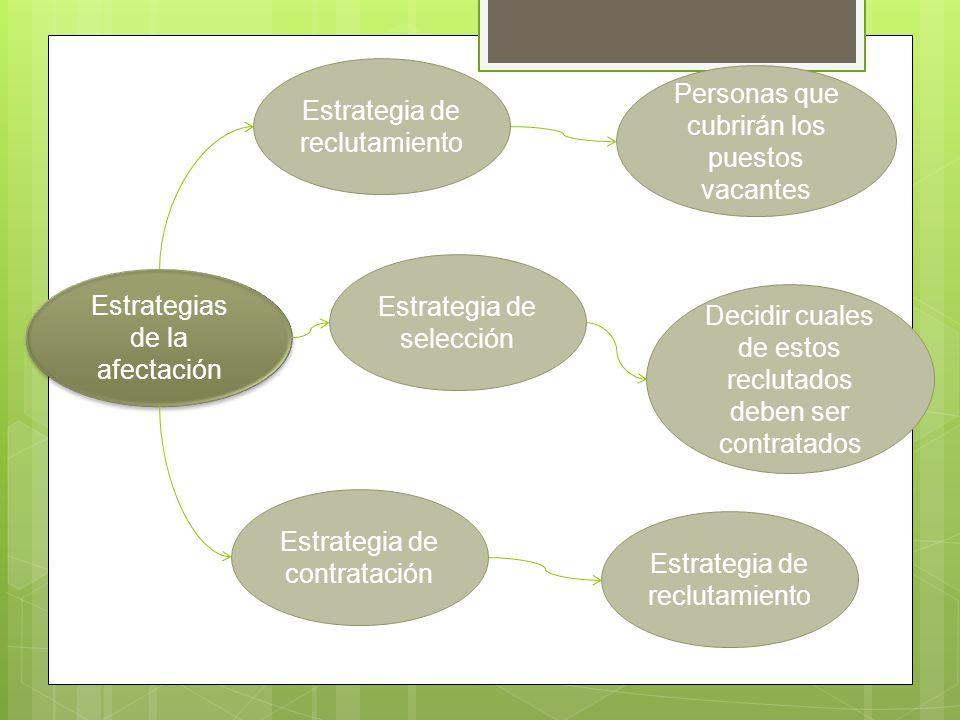 Estrategias de la afectación Estrategia de selección Estrategia de reclutamiento Estrategia de contratación Personas que cubrirán los puestos vacantes