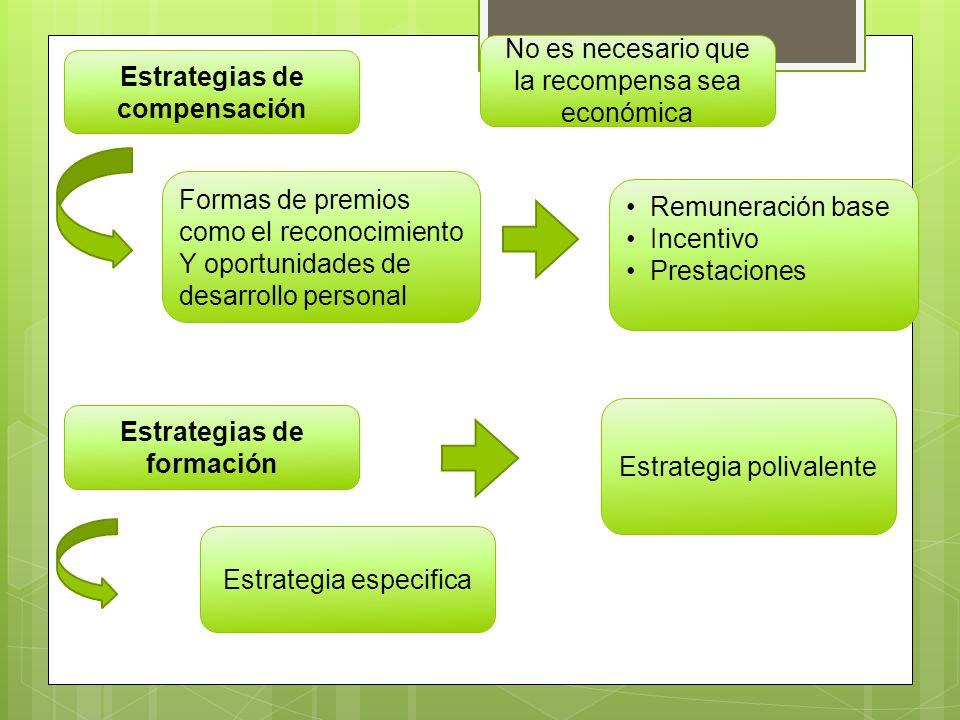 Estrategias de compensación Formas de premios como el reconocimiento Y oportunidades de desarrollo personal Estrategias de formación Estrategia especi