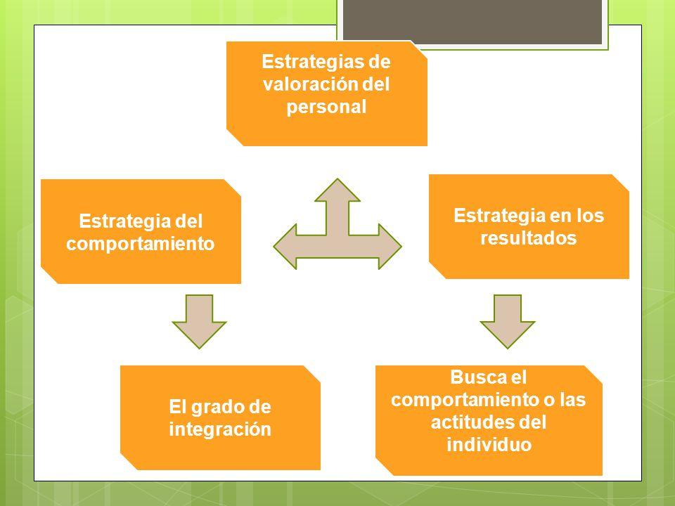 Estrategia del comportamiento Estrategias de valoración del personal El grado de integración Estrategia en los resultados Busca el comportamiento o las actitudes del individuo