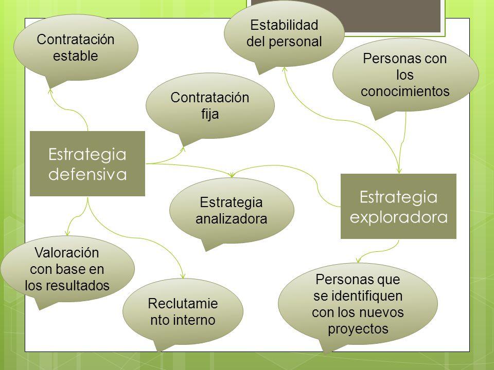 Estrategia defensiva Contratación estable Valoración con base en los resultados Contratación fija Reclutamie nto interno Estrategia analizadora Estrat