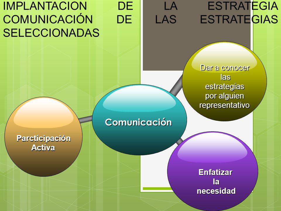 IMPLANTACION DE LA ESTRATEGIA COMUNICACIÓN DE LAS ESTRATEGIAS SELECCIONADAS Comunicación Dar a conocer las estrategias las estrategias por alguien representativo ParcticipaciónActiva Enfatizarlanecesidad