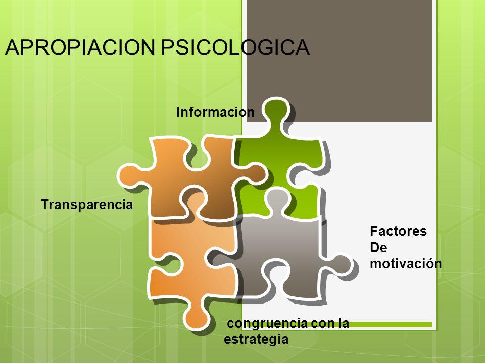 APROPIACION PSICOLOGICA Factores De motivación Transparencia Informacion congruencia con la estrategia