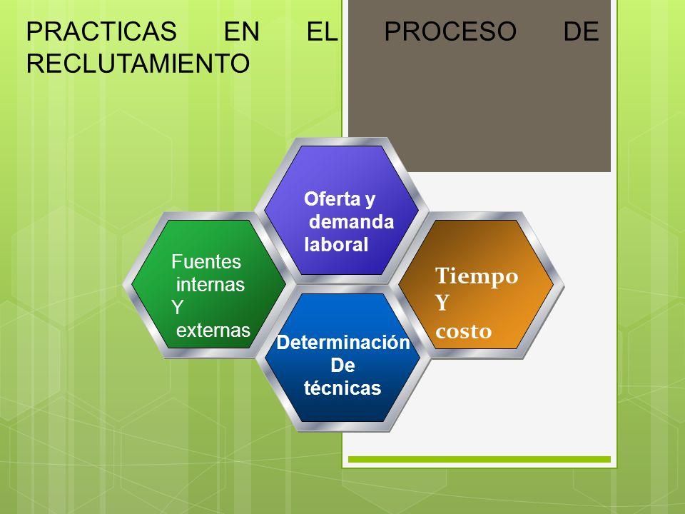 PRACTICAS EN EL PROCESO DE RECLUTAMIENTO Oferta y demanda laboral Fuentes internas Y externas Tiempo Y costo Determinación De técnicas