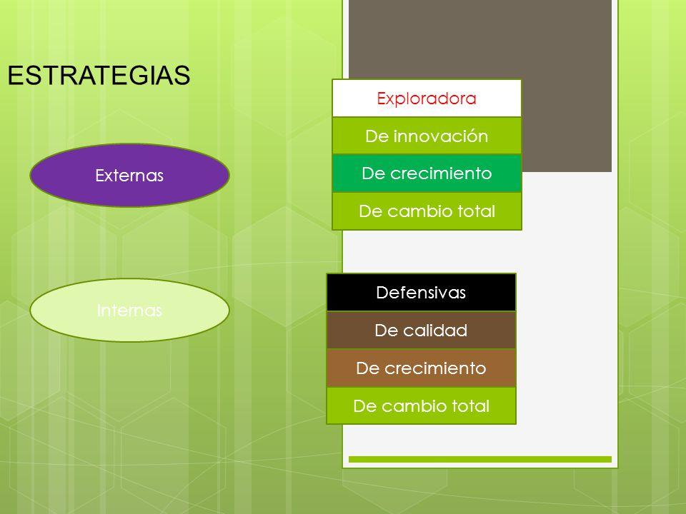 ESTRATEGIAS Externas Internas De innovación Exploradora De crecimiento De cambio total De crecimiento De calidad Defensivas