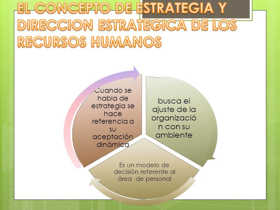 busca el ajuste de la organizació n con su ambiente Es un modelo de decisión referente al área de personal Cuando se habla de estrategia se hace refer