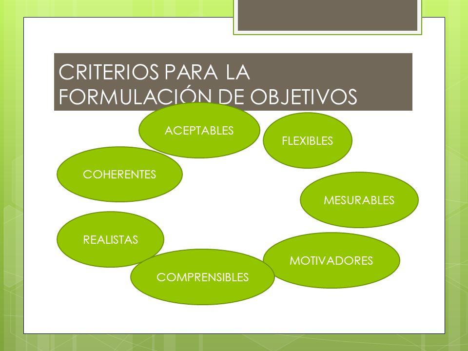 CRITERIOS PARA LA FORMULACIÓN DE OBJETIVOS REALISTAS MOTIVADORES COHERENTES COMPRENSIBLES ACEPTABLES FLEXIBLES MESURABLES