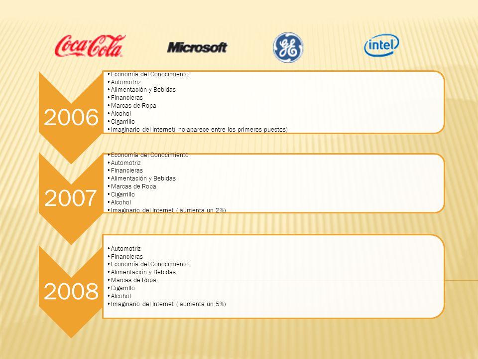 2006 Economía del Conocimiento Automotriz Alimentación y Bebidas Financieras Marcas de Ropa Alcohol Cigarrillo Imaginario del Internet( no aparece ent