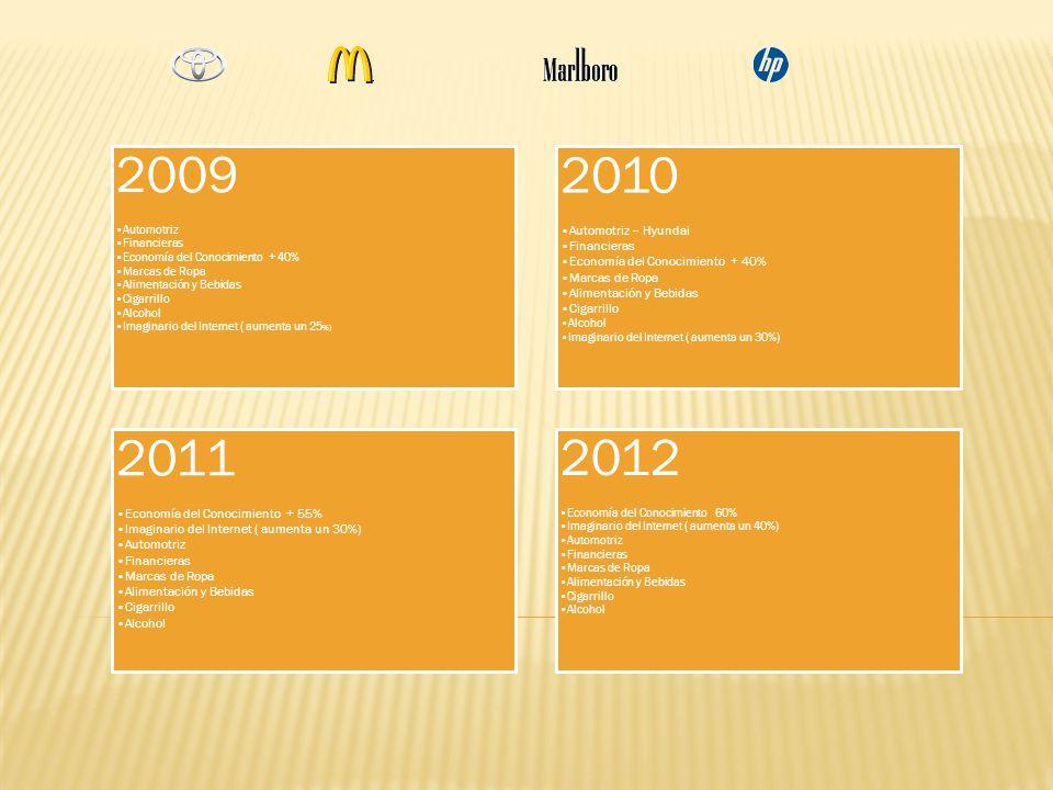 2009 Automotriz Financieras Economía del Conocimiento + 40% Marcas de Ropa Alimentación y Bebidas Cigarrillo Alcohol Imaginario del Internet ( aumenta