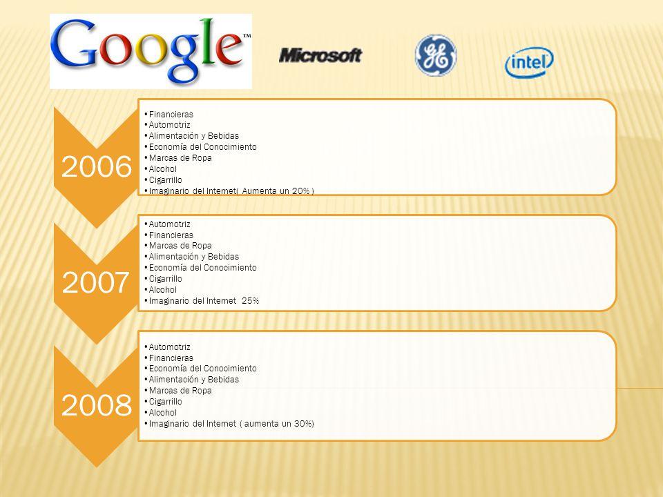 2006 Financieras Automotriz Alimentación y Bebidas Economía del Conocimiento Marcas de Ropa Alcohol Cigarrillo Imaginario del Internet( Aumenta un 20%