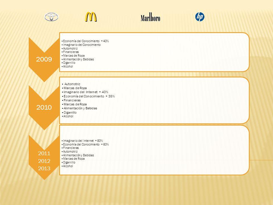 2009 Economía del Conocimiento + 40% Imaginario del Conocimiento Automotriz Financieras Marcas de Ropa Alimentación y Bebidas Cigarrillo Alcohol 2010