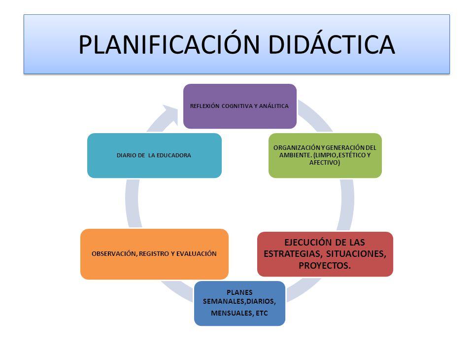 PLANIFICACIÓN DIDÁCTICA REFLEXIÓN COGNITIVA Y ANÁLITICA ORGANIZACIÓN Y GENERACIÓN DEL AMBIENTE. (LIMPIO,ESTÉTICO Y AFECTIVO) EJECUCIÓN DE LAS ESTRATEG