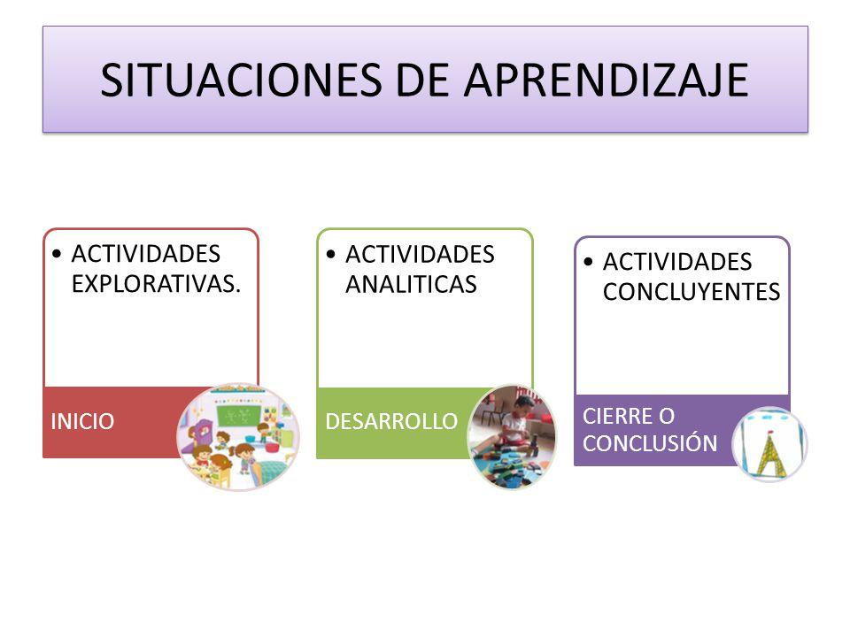 SITUACIONES DE APRENDIZAJE ACTIVIDADES EXPLORATIVAS. INICIO ACTIVIDADES ANALITICAS DESARROLLO ACTIVIDADES CONCLUYENTES CIERRE O CONCLUSIÓN