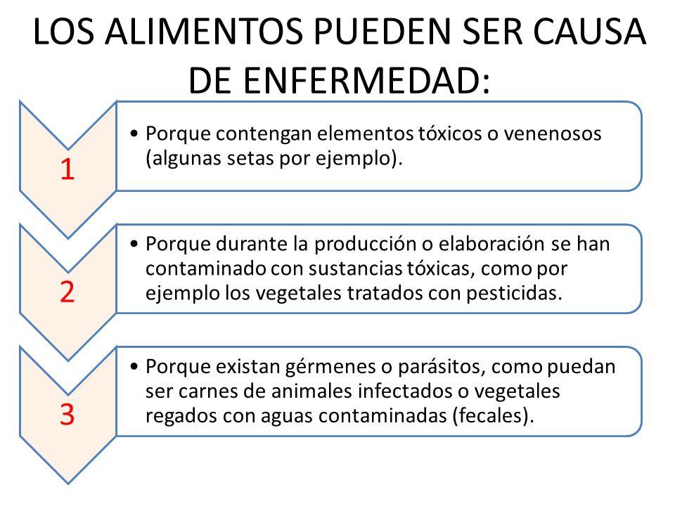 LOS ALIMENTOS PUEDEN SER CAUSA DE ENFERMEDAD: 1 Porque contengan elementos tóxicos o venenosos (algunas setas por ejemplo). 2 Porque durante la produc