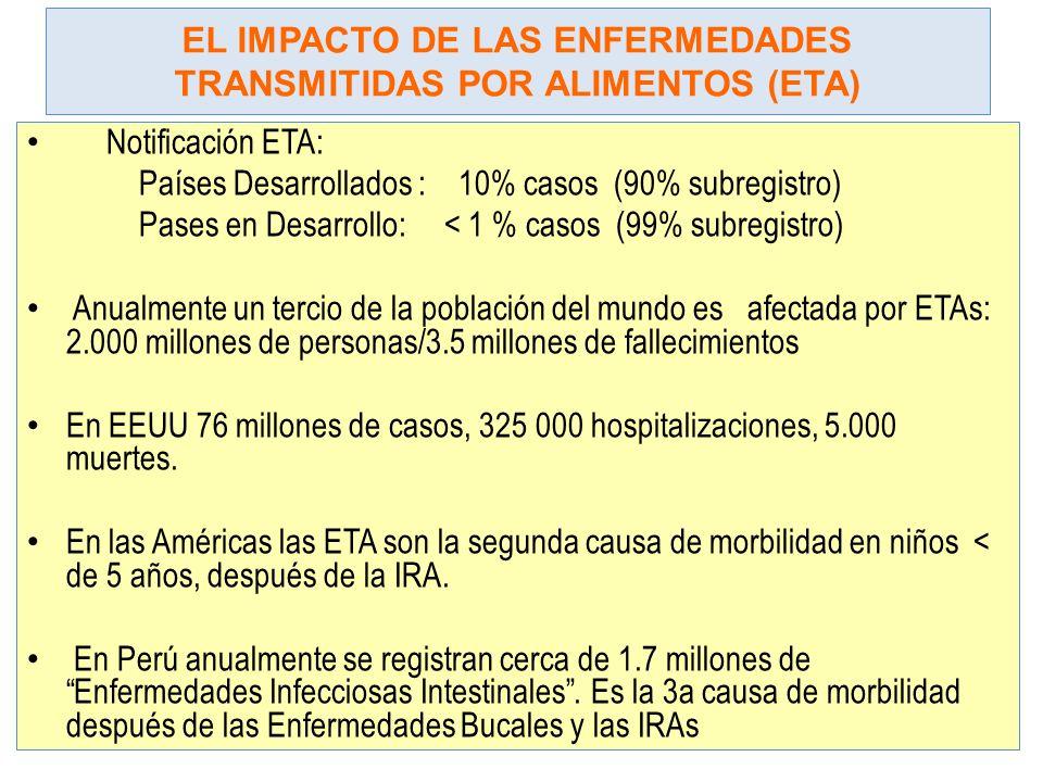 EL IMPACTO DE LAS ENFERMEDADES TRANSMITIDAS POR ALIMENTOS (ETA) Notificación ETA: Países Desarrollados : 10% casos (90% subregistro) Pases en Desarrol