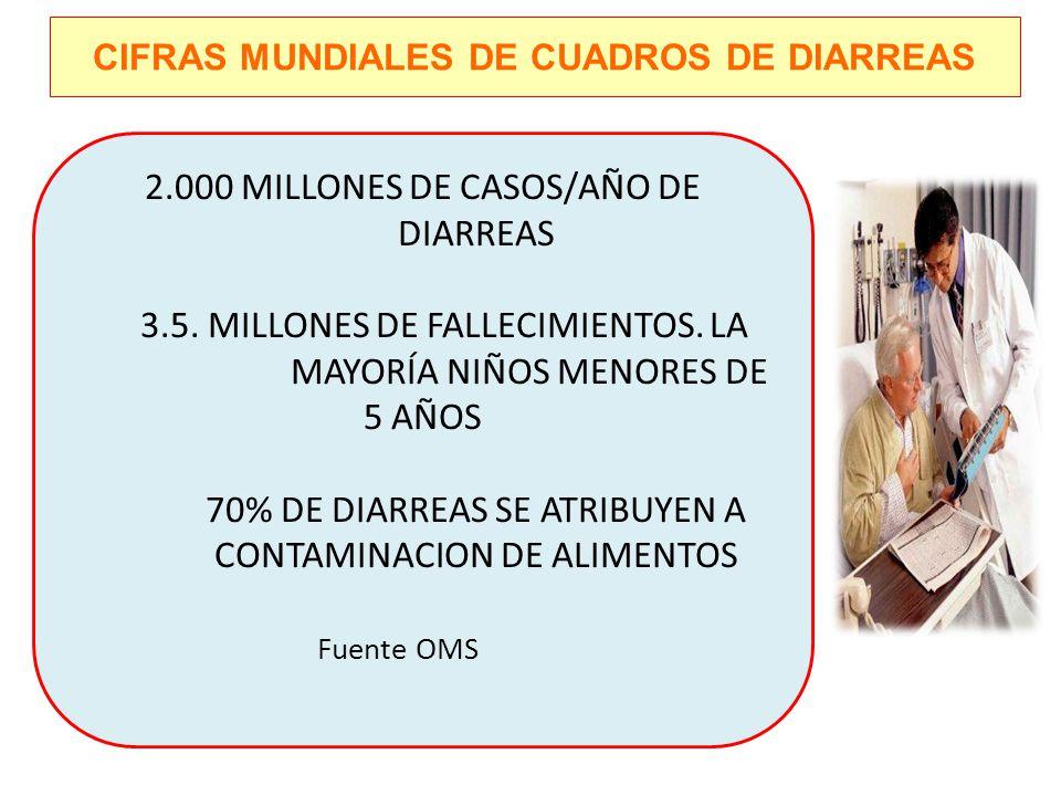CIFRAS MUNDIALES DE CUADROS DE DIARREAS 2.000 MILLONES DE CASOS/AÑO DE DIARREAS 3.5. MILLONES DE FALLECIMIENTOS. LA MAYORÍA NIÑOS MENORES DE 5 AÑOS 70