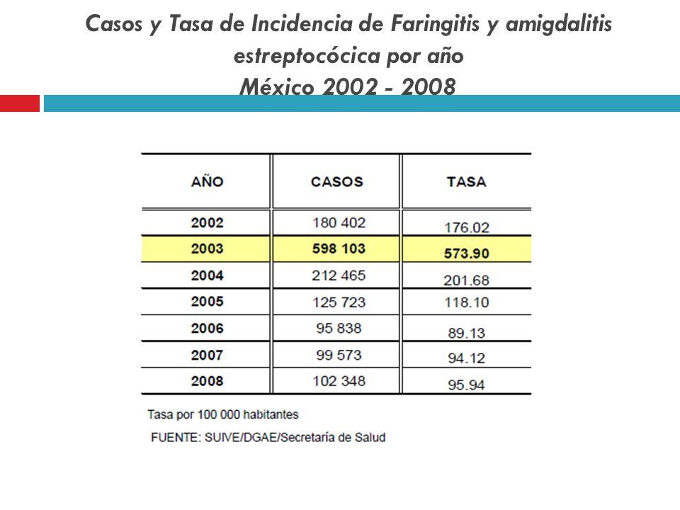Casos y Tasa de Incidencia de Faringitis y amigdalitis estreptocócica por año México 2002 - 2008