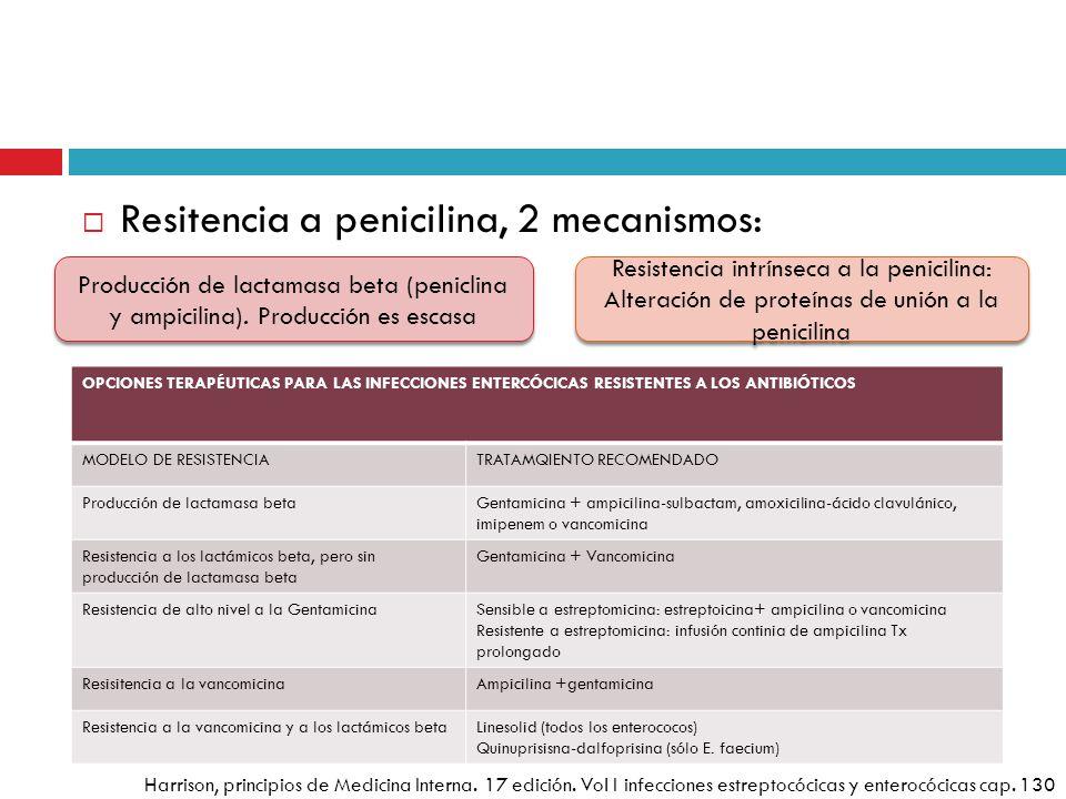 Resitencia a penicilina, 2 mecanismos: Producción de lactamasa beta (peniclina y ampicilina). Producción es escasa Resistencia intrínseca a la penicil