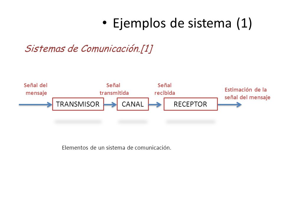 Ejemplos de sistema (1) TRANSMISOR Señal del mensaje Estimación de la señal del mensaje Elementos de un sistema de comunicación. Sistemas de Comunicac