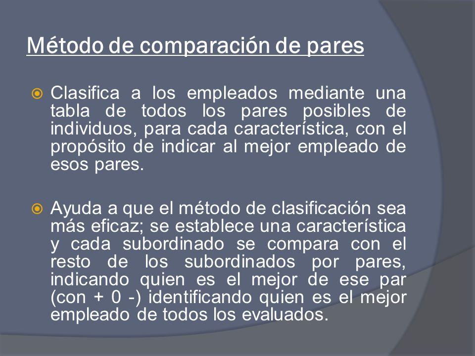 Método de comparación de pares Clasifica a los empleados mediante una tabla de todos los pares posibles de individuos, para cada característica, con el propósito de indicar al mejor empleado de esos pares.