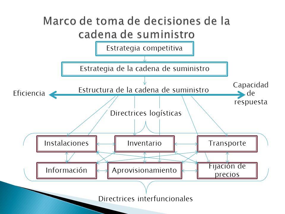 Eficiencia Estrategia competitiva Estrategia de la cadena de suministro Estructura de la cadena de suministro Capacidad de respuesta Directrices logís