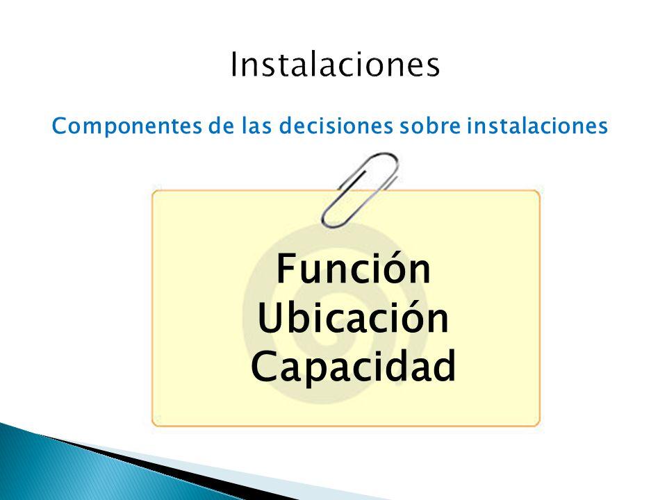 Componentes de las decisiones sobre instalaciones Función Ubicación Capacidad