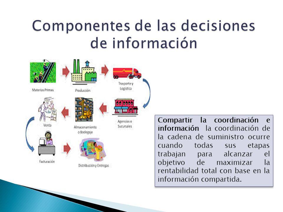 Compartir la coordinación e información la coordinación de la cadena de suministro ocurre cuando todas sus etapas trabajan para alcanzar el objetivo d