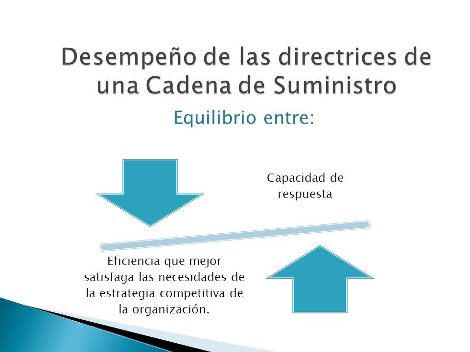 Capacidad de respuesta Eficiencia que mejor satisfaga las necesidades de la estrategia competitiva de la organización. Equilibrio entre: