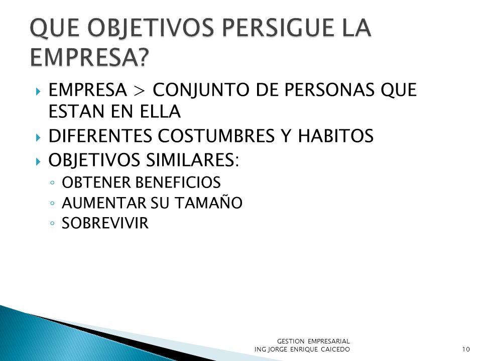 EMPRESA > CONJUNTO DE PERSONAS QUE ESTAN EN ELLA DIFERENTES COSTUMBRES Y HABITOS OBJETIVOS SIMILARES: OBTENER BENEFICIOS AUMENTAR SU TAMAÑO SOBREVIVIR GESTION EMPRESARIAL ING JORGE ENRIQUE CAICEDO10