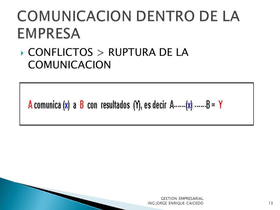 CONFLICTOS > RUPTURA DE LA COMUNICACION GESTION EMPRESARIAL ING JORGE ENRIQUE CAICEDO13