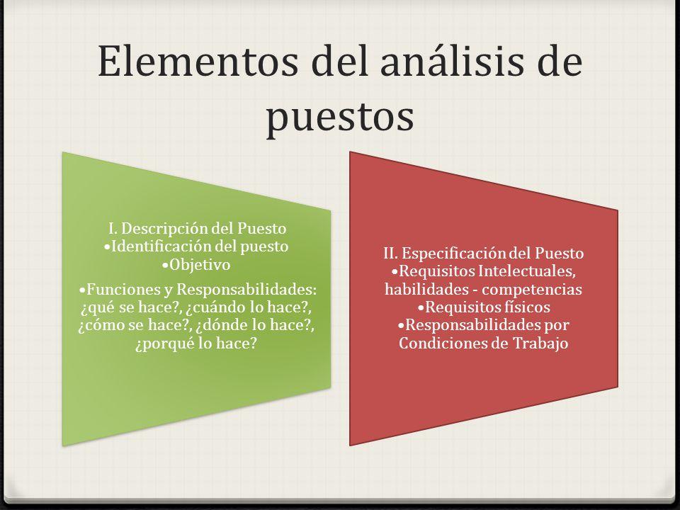 Elementos del análisis de puestos I. Descripción del Puesto Identificación del puesto Objetivo Funciones y Responsabilidades: ¿qué se hace?, ¿cuándo l