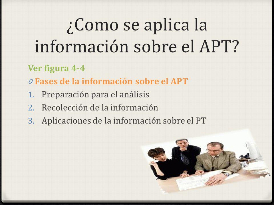 ¿Como se aplica la información sobre el APT? Ver figura 4-4 0 Fases de la información sobre el APT 1. Preparación para el análisis 2. Recolección de l