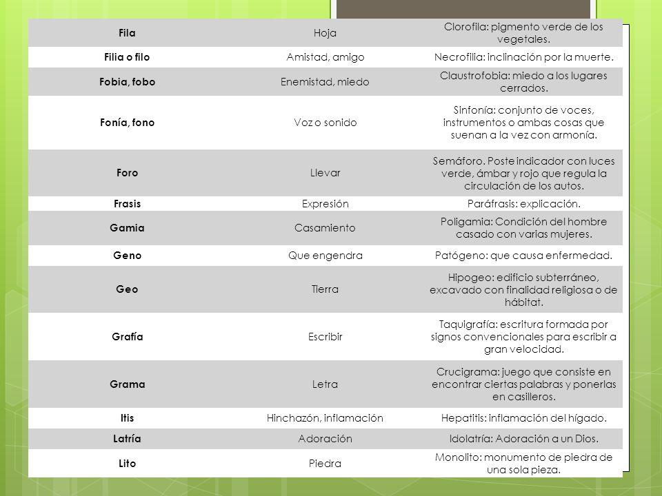 Fila Hoja Clorofila: pigmento verde de los vegetales.
