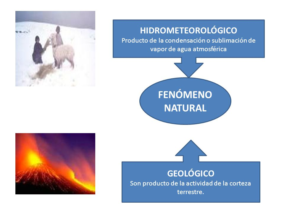 FENÓMENO NATURAL HIDROMETEOROLÓGICO Producto de la condensación o sublimación de vapor de agua atmosférica GEOLÓGICO Son producto de la actividad de la corteza terrestre.