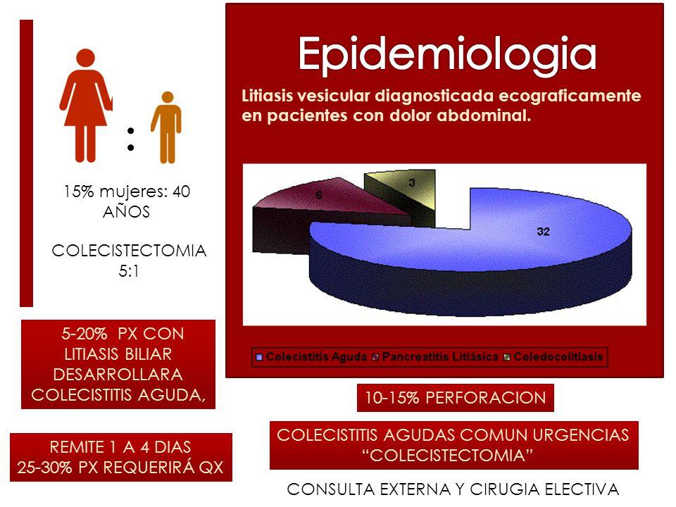 5-20% PX CON LITIASIS BILIAR DESARROLLARA COLECISTITIS AGUDA, REMITE 1 A 4 DIAS 25-30% PX REQUERIRÁ QX 10-15% PERFORACION : 15% mujeres: 40 AÑOS Litiasis vesicular diagnosticada ecograficamente en pacientes con dolor abdominal.