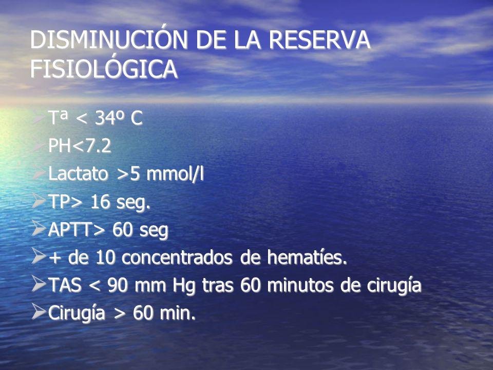 DISMINUCIÓN DE LA RESERVA FISIOLÓGICA Tª < 34º C Tª < 34º C PH<7.2 PH<7.2 Lactato >5 mmol/l Lactato >5 mmol/l TP> 16 seg.