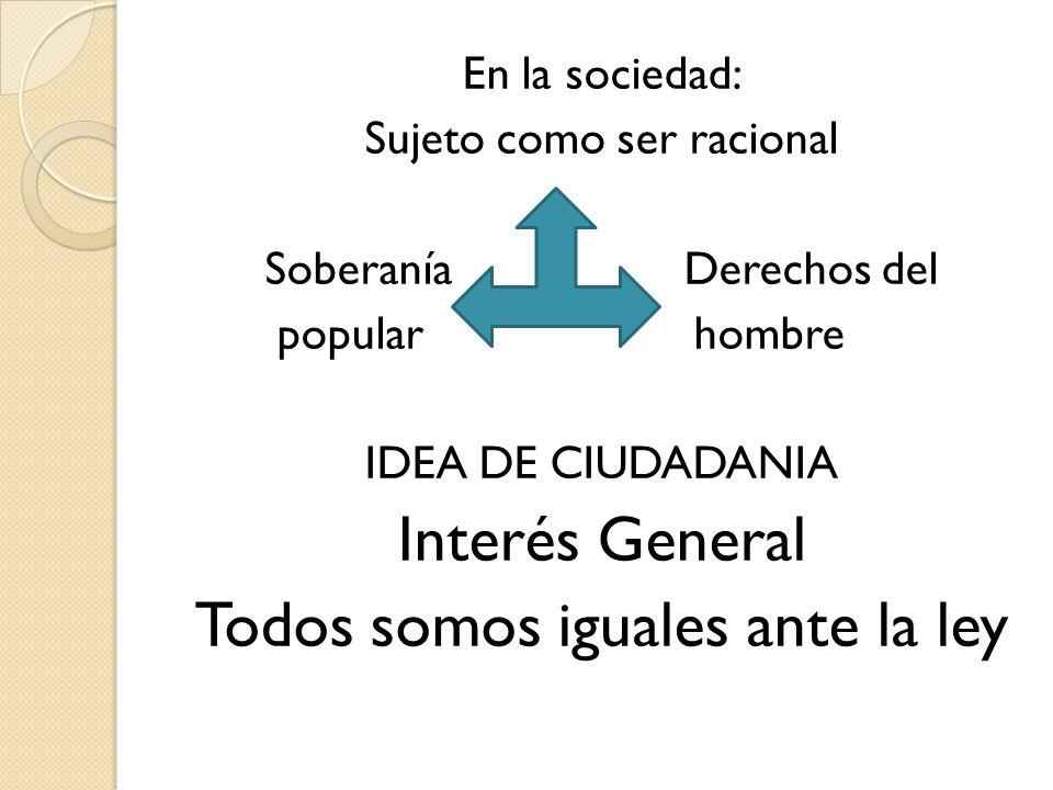 En la sociedad: Sujeto como ser racional Soberanía Derechos del popular hombre IDEA DE CIUDADANIA Interés General Todos somos iguales ante la ley