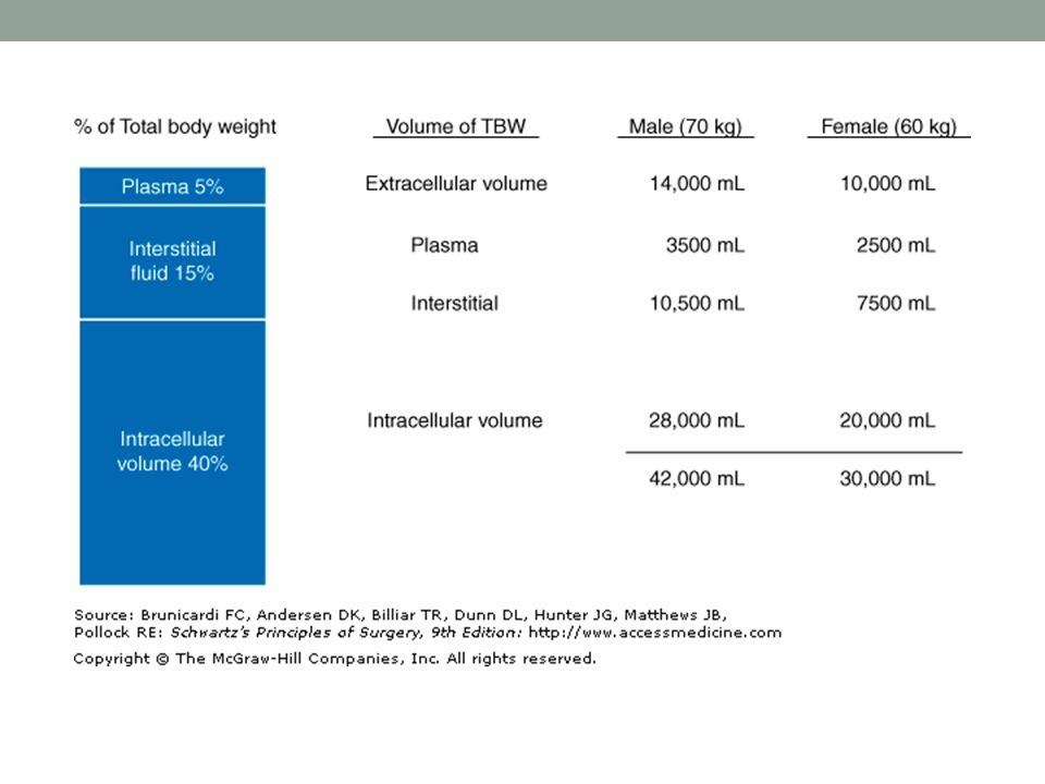 ANORMALIDADES DEL POTASIO Ingesta diaria 50 a 10mEq/día Excreción renal entre 10 – 700mEq/día 2% Extracelular.