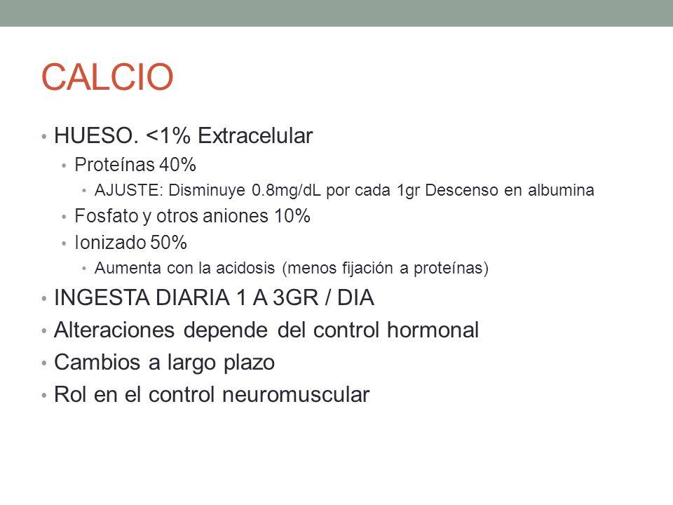 CALCIO HUESO. <1% Extracelular Proteínas 40% AJUSTE: Disminuye 0.8mg/dL por cada 1gr Descenso en albumina Fosfato y otros aniones 10% Ionizado 50% Aum