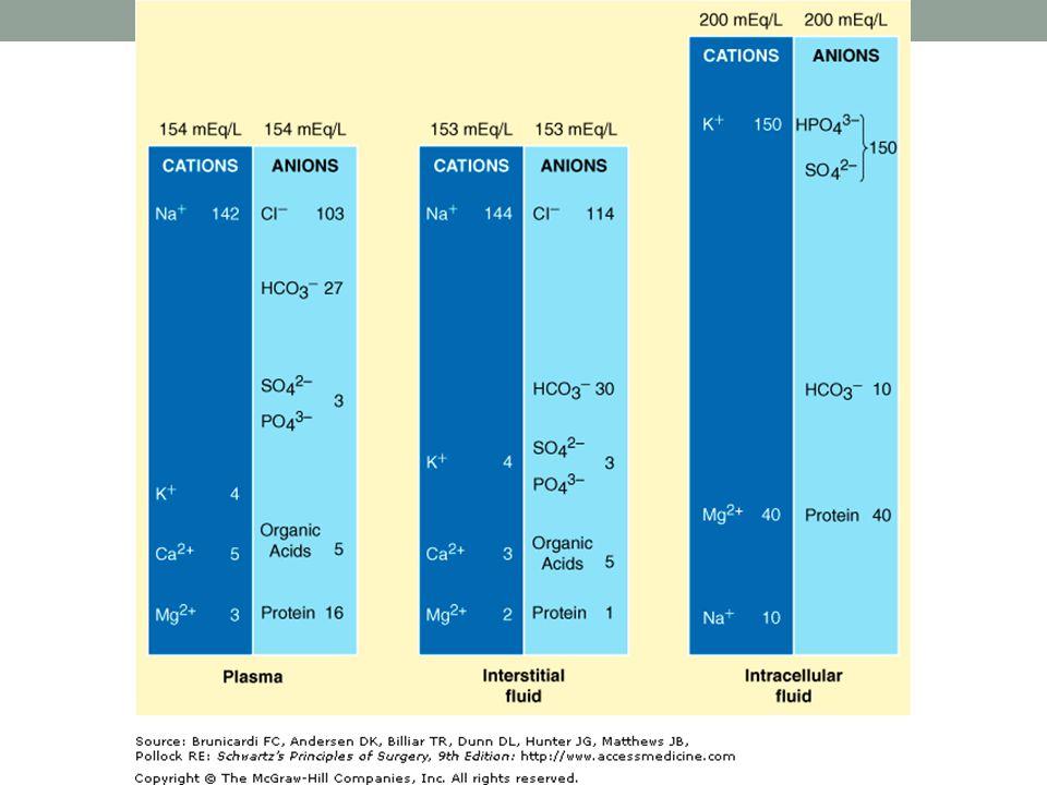 HIPONATREMIA EXCESO DE AGUA EXTRACELULAR CON RESPECTO AL SODIO Dilución Aumento de agua extracelular Aumento ingesta de agua Iatrogénica SIADH Drogas (antipsicóticos, tricíclicos, IECA) Depleción Baja ingesta Perdidas de sodio aumentada (GI o Renal)