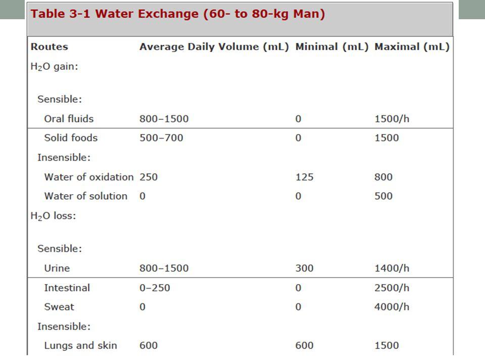 HIPERNATREMIA PERDIDA DE AGUA LIBRE AUMENTO DE SODIO HIPERVOLEMICA: Iatrogenia Bicarbonato de Na Exceso de mineralocorticoides (hiperaldosteronismo, Cushing, hiperplasia adrenal congénita) Na urinario >20mEq/L Osmolaridad orina >300mOsm/L