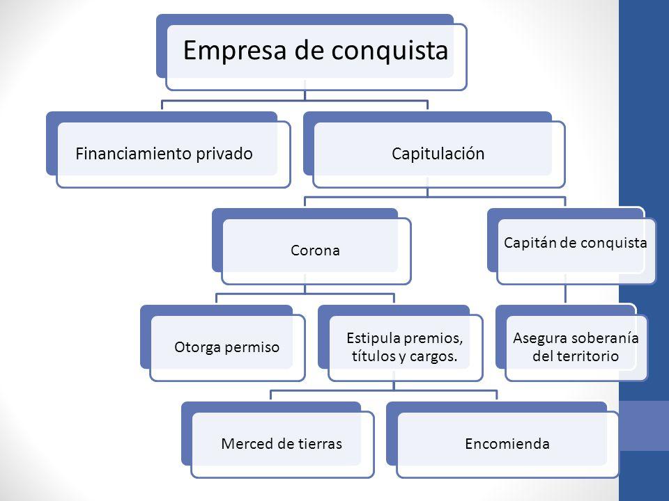 Empresa de conquista Financiamiento privadoCapitulación CoronaOtorga permiso Estipula premios, títulos y cargos. Merced de tierrasEncomienda Capitán d