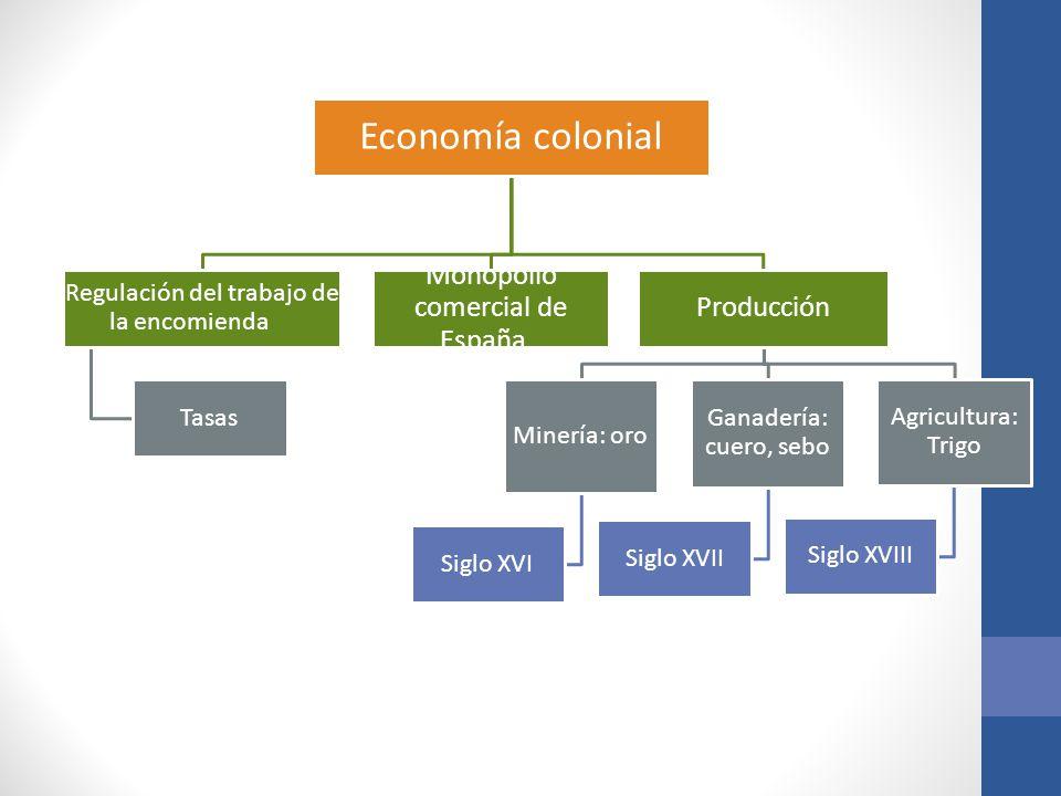 Economía colonial Regulación del trabajo de la encomienda Tasas Monopolio comercial de España Producción Minería: oro Siglo XVI Ganadería: cuero, sebo